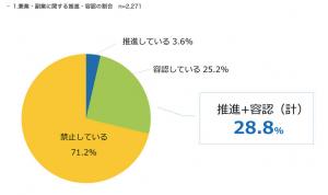 副業グラフ